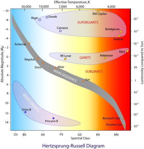 estimating the life-expectancy of a star, the time it spends on the main  sequence, is not difficult  the more massive the star the more nuclear fuel